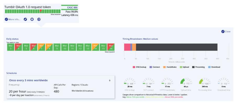 10+ API Monitoring Tools | Nordic APIs |